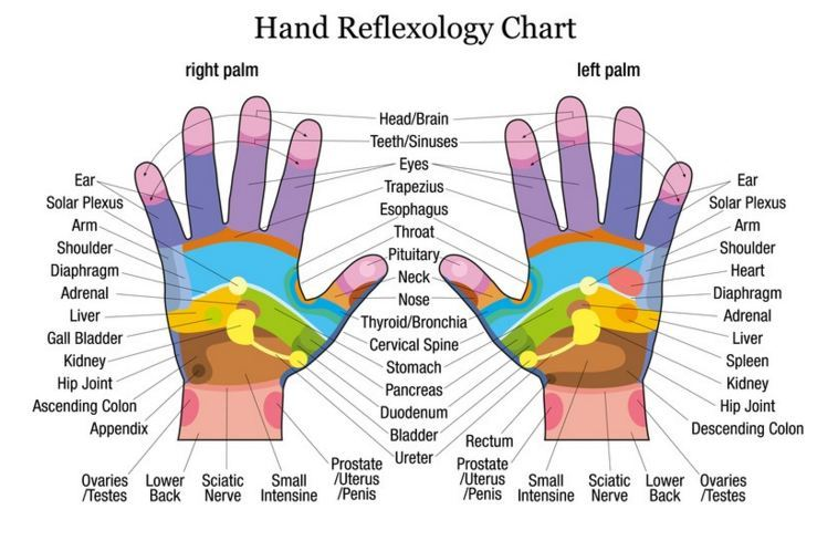 ... Reflexology: These Points Can Get You Back to Life in a Few Minutes