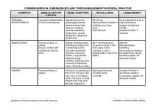 Common medical emergencies and their management in Dental Practice