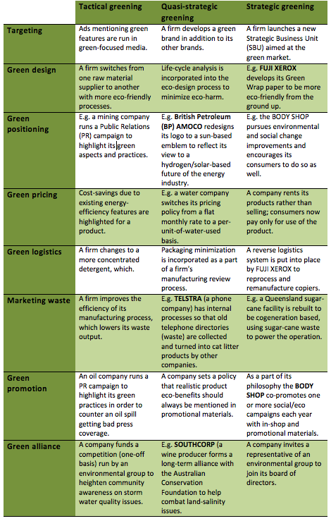 File:Green Marketing Activities.png