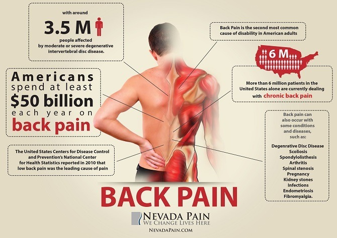 living a full life with back pain by nevada pain 2014 02 13t12 16 04 ...
