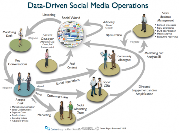 What Does Data-Driven Social Media Operations Look Like? - Enterprise ...