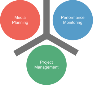 Project Management Software for Media Buying Teams - Bionic ...