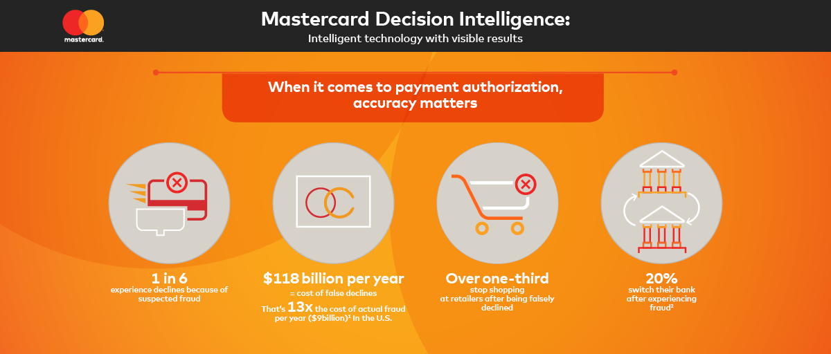 Mastercard Rolls Out Artificial Intelligence Across its Global ...