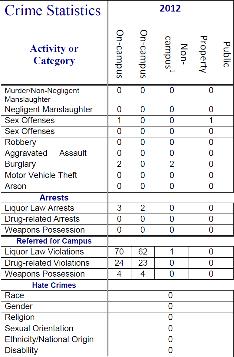 LU Police Department - Campus Crime Reports - Liberty University