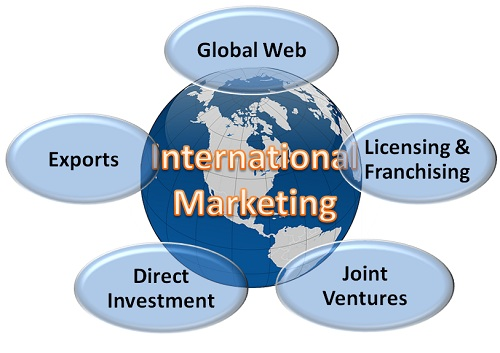 What is International Marketing? definition and meaning - Business ...