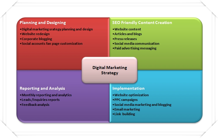 Digital-Marketing-Process - aMarketForce