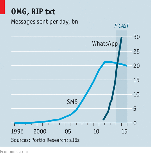 Mobile services: The message is the medium - The Economist