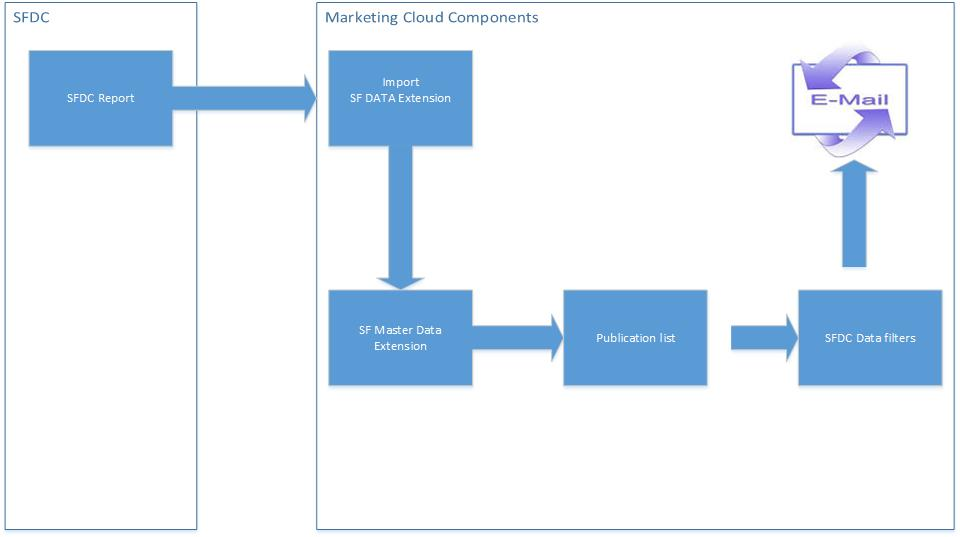 Trouble shooting marketing cloud email tracking results are not pushed ...