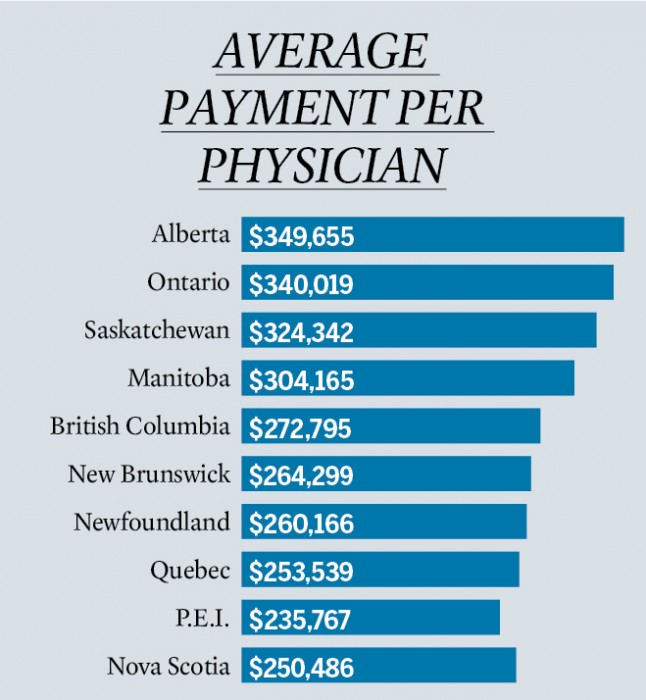 Medical Doctor Salary 2013 Average doctor salaries by province ...