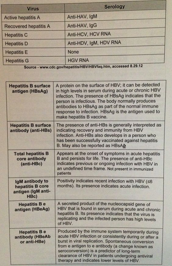 Hepatitis Serologies - ACNP Guidelines - Pinterest