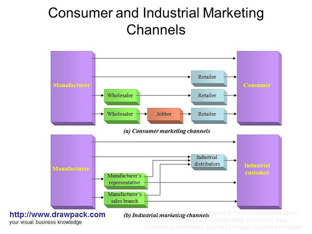 Consumer and Industrial Marketing Channels diagram - Flickr - Photo ...