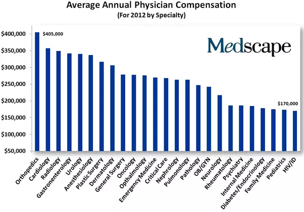 As a medical doctor in the USA, what is your annual salary? - Quora