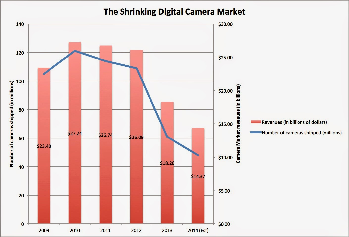 Musings on Markets: Go Pro: Camera or Smartphone? Social Media or ...
