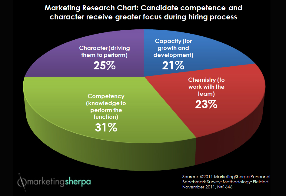 Keys to Hiring the Right Candidate for Your B2B Marketing Team