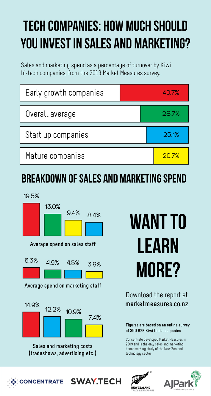 ... are Kiwi tech companies spending on sales and marketing? - Concentrate