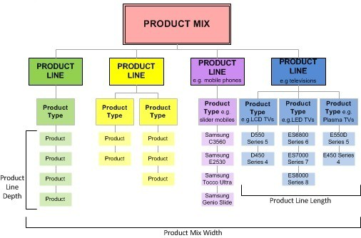 How to analyse the product mix of any brand? With example of coca cola ...