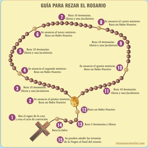 Como Rezar El Rosario Upload Share And Discover - Review Ebooks