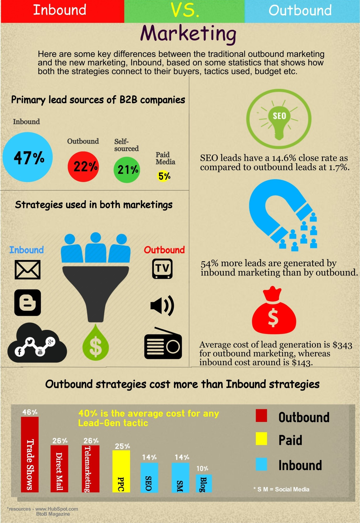 Inbound Marketing vs Outbound Marketing [Infographic]
