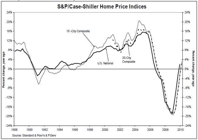 latest Case-Shiller Home Price Index, U.S. National Home Price Index ...
