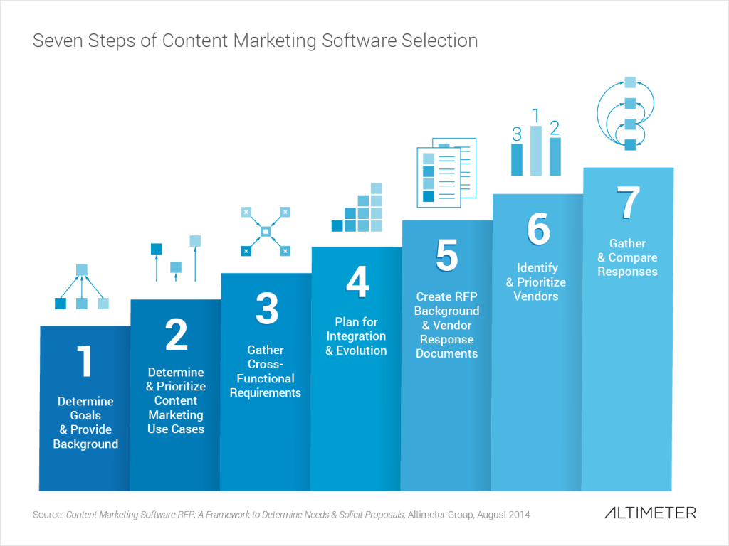Content Marketing Software RFP: A Framework to Determine Needs ...