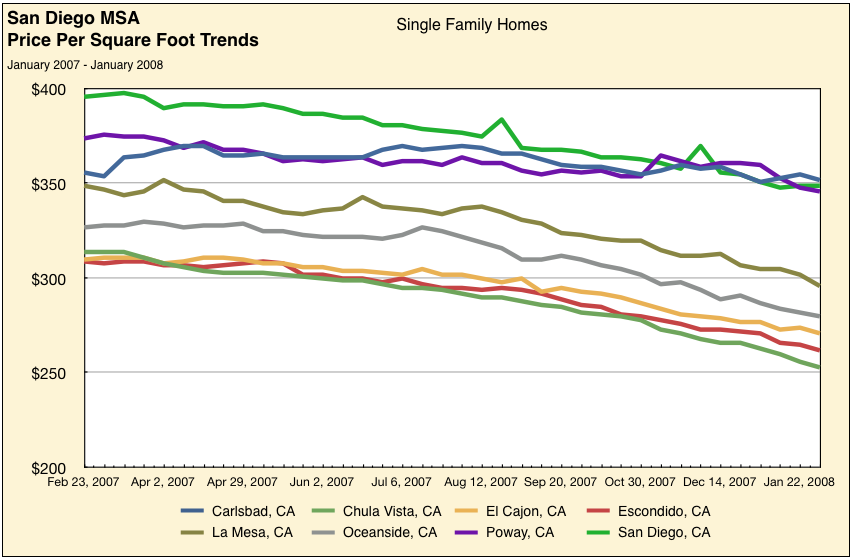Housing Price Trends