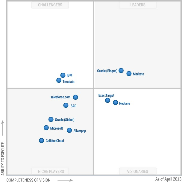 gartner magic quadrant marketing automation tools 2016 - Google Search ...