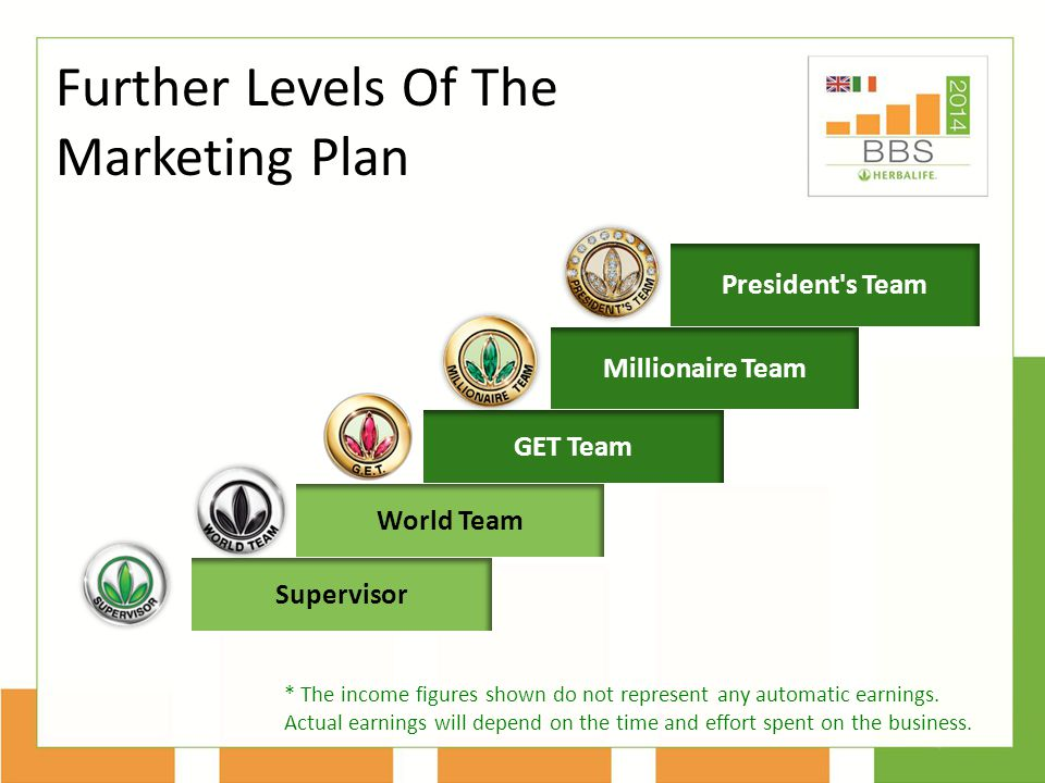 Supervisor. World Team. President s Team. GET Team. Millionaire Team ...