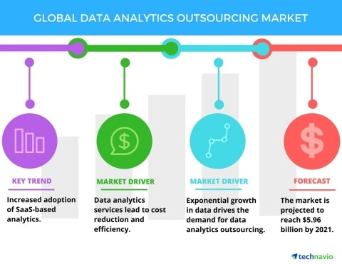 Data Analytics Outsourcing Market - Global Forecasts, Market Size, and ...