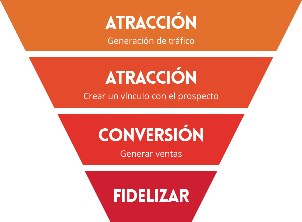 Agencia de Inbound Marketing en Cordoba, Argentina
