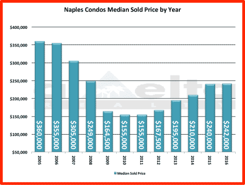 Median Sold Price for Naples Condos by Price Range