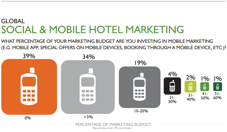 Study Snapshot: Hospitality Industry Trends