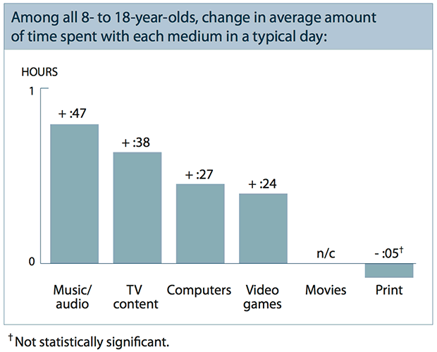 Adolescents increased their daily media minutes: listening to music ...