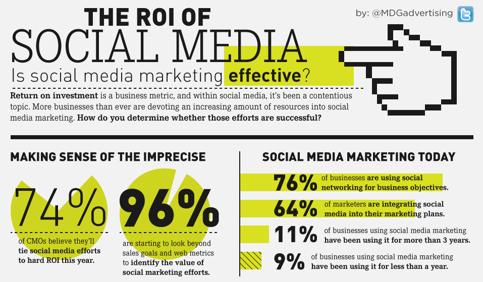 ... Social Networking [INFOGRAPHIC] - DreamGrow Content Marketing