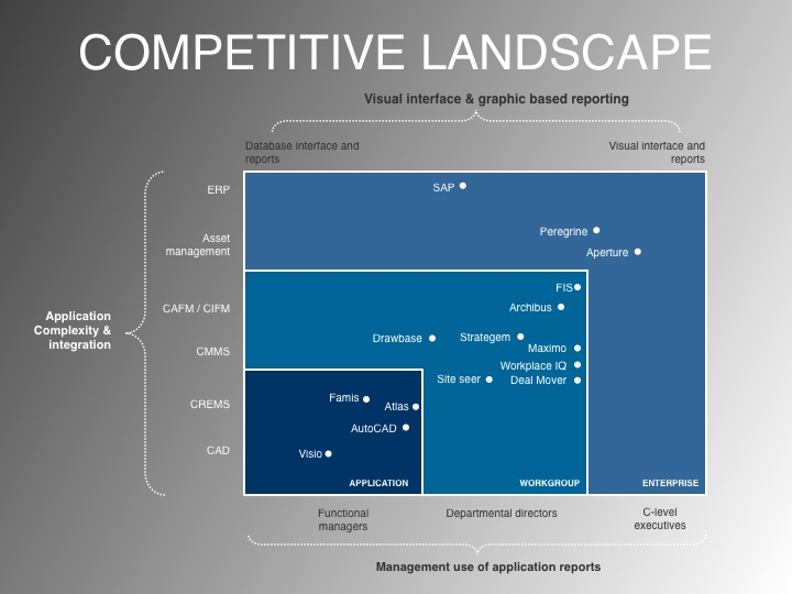 Value Proposition Statement - Competitive Landscap