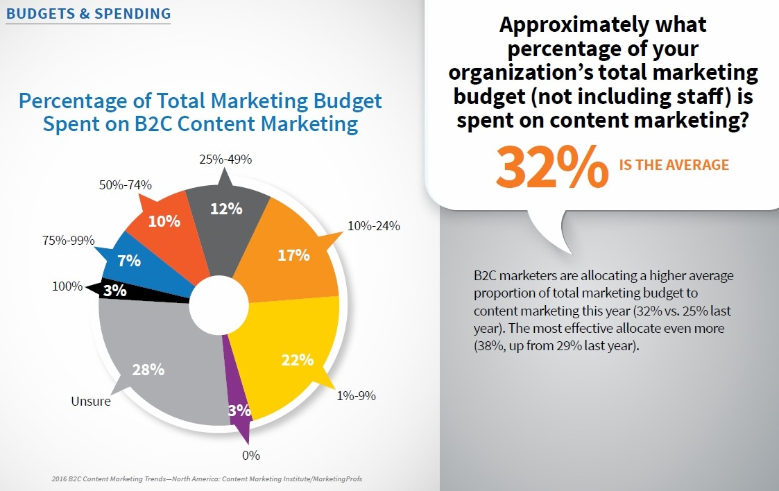 B2C marketers are putting more budget toward content marketing ...