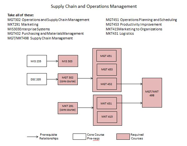 SCOM Curriculum Flowchart here