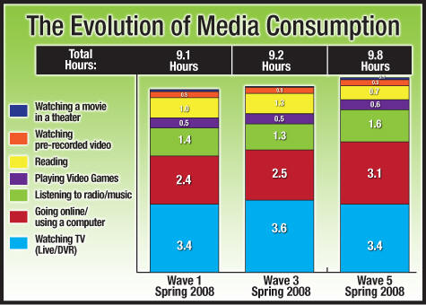 ... media\/column-post\/people-spend-more-12-day-consuming-media-study-finds