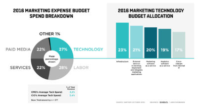 marketing-technology-budget-2016