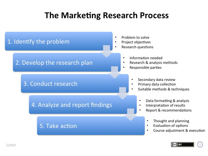 The Marketing Research Process - Principles of Marketing