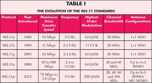 Wireless 802.11ac -What