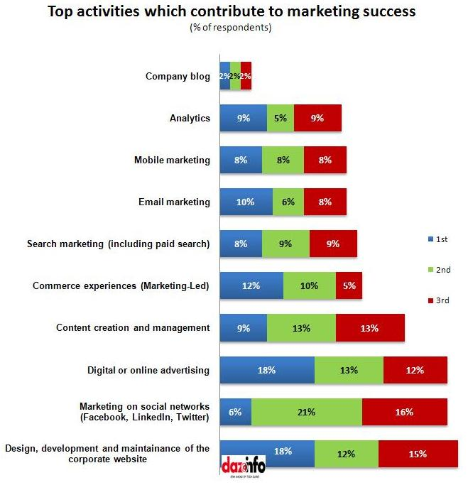 ... From Digital Marketing Strategy Than Traditional Marketing !! [Report