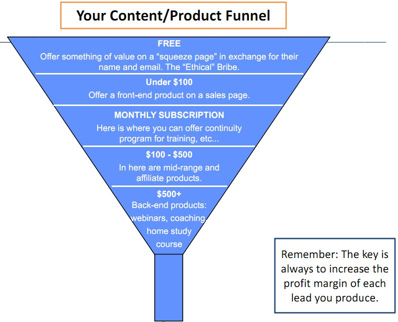 Marketing Funnel visual aid. Your task is to have a marketing funnel ...