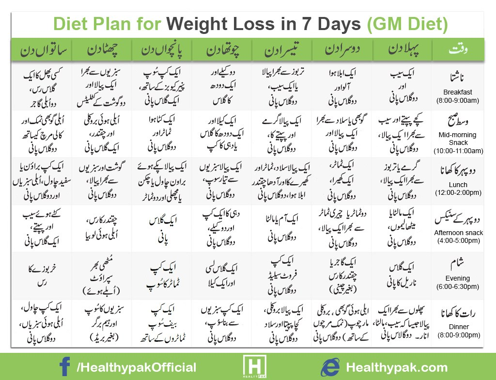 Diet Plan for Weight Loss in 7 days in Urdu - GM Diet Pakistani ...