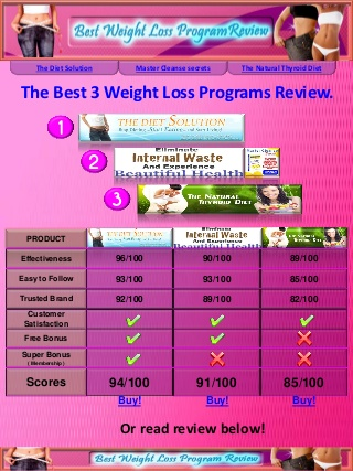 Weight loss programs review