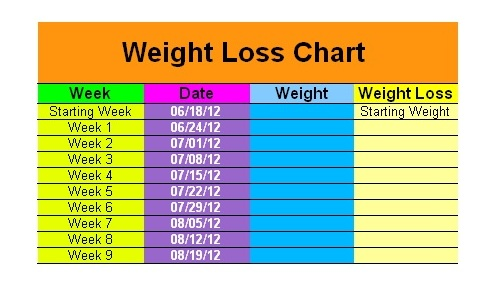 Tracking Weight Loss - PCOS Diaries