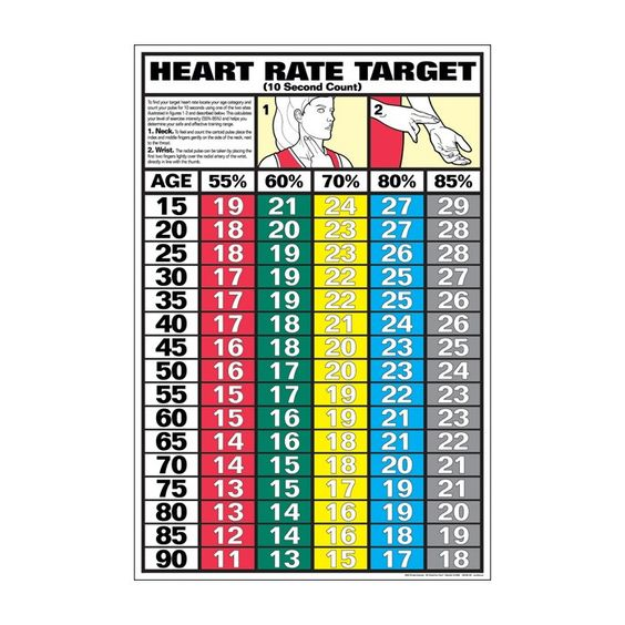 Target Heart Rate For Weight Loss - Get Moving - Pinterest - Heart ...
