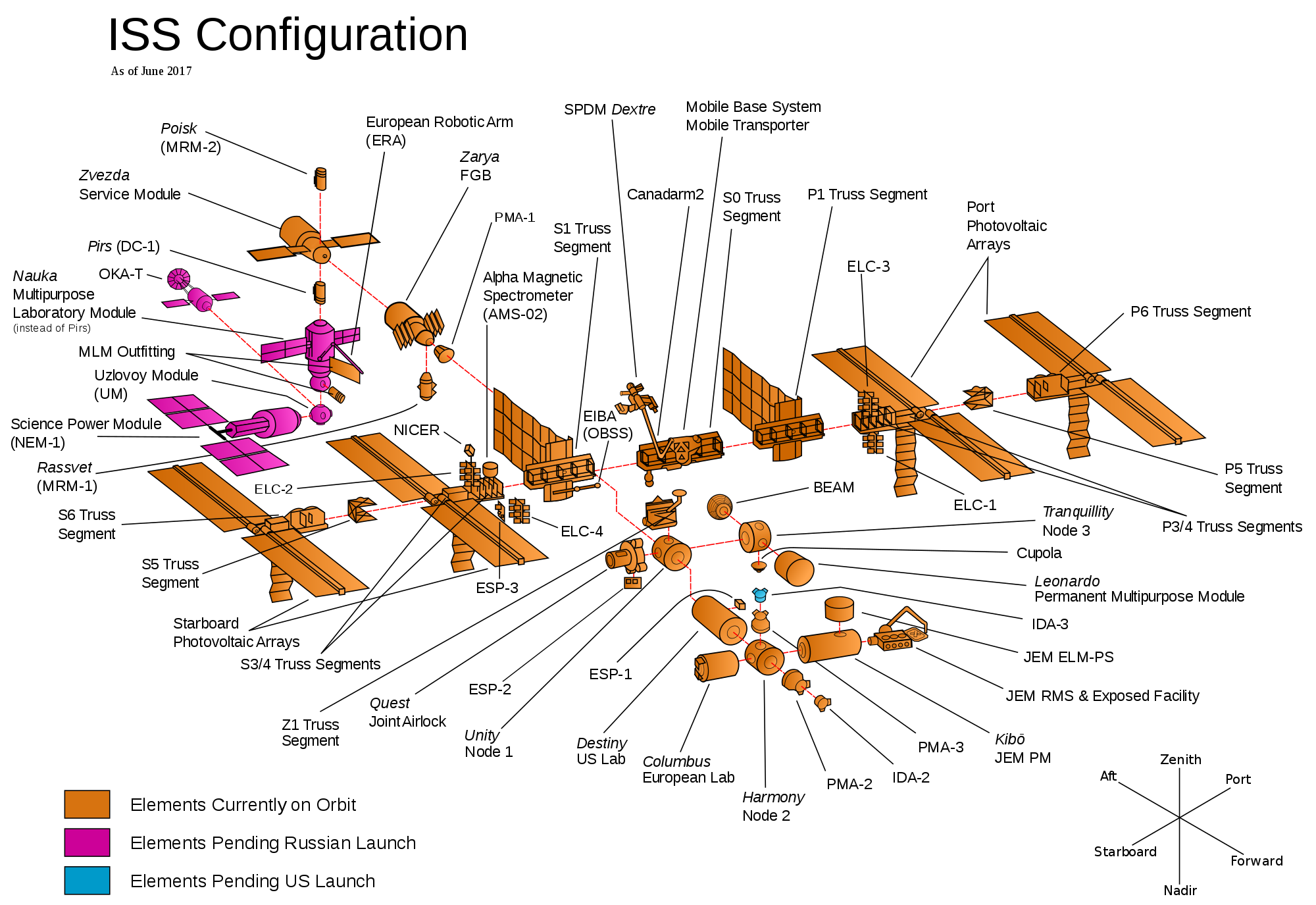 The components of the ISS in an exploded diagram, with modules on-orbit highlighted