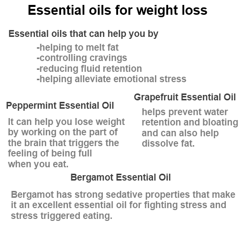 Essential Oils for Weight Loss - For Metabolism Weight Loss Obesity