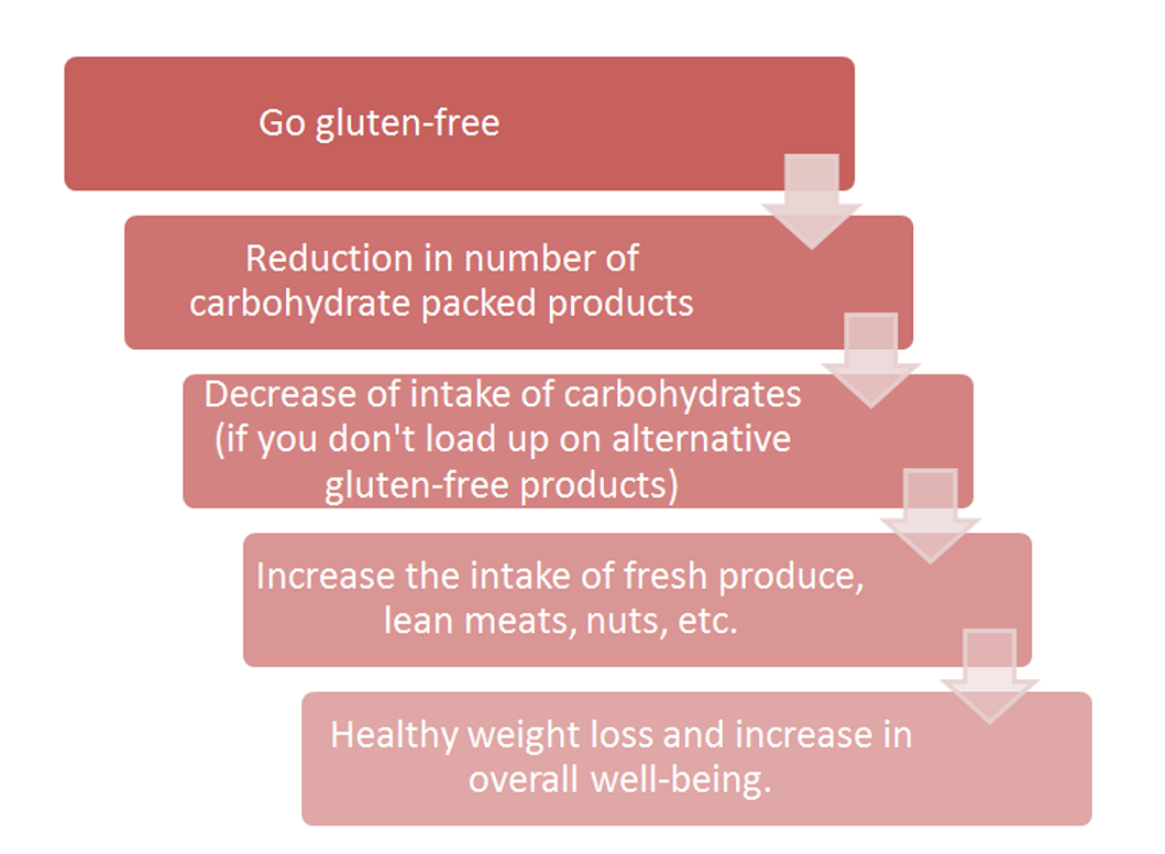 To be or not to be Gluten-free (Part II)