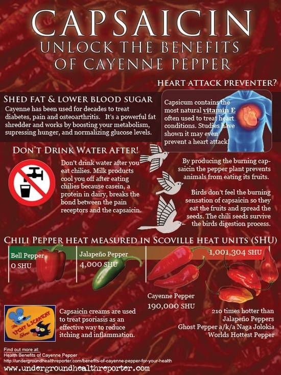 Cayenne for Weight Loss